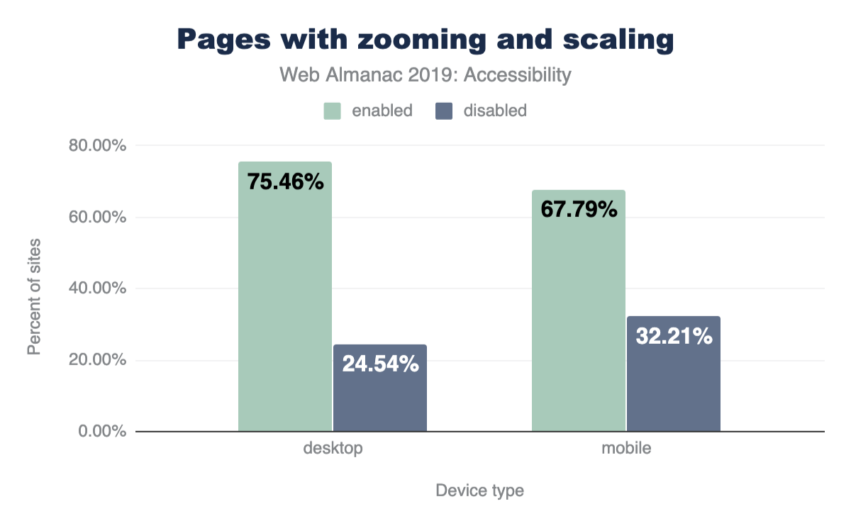 Percentage of sites that disable zooming and scaling vs device type.