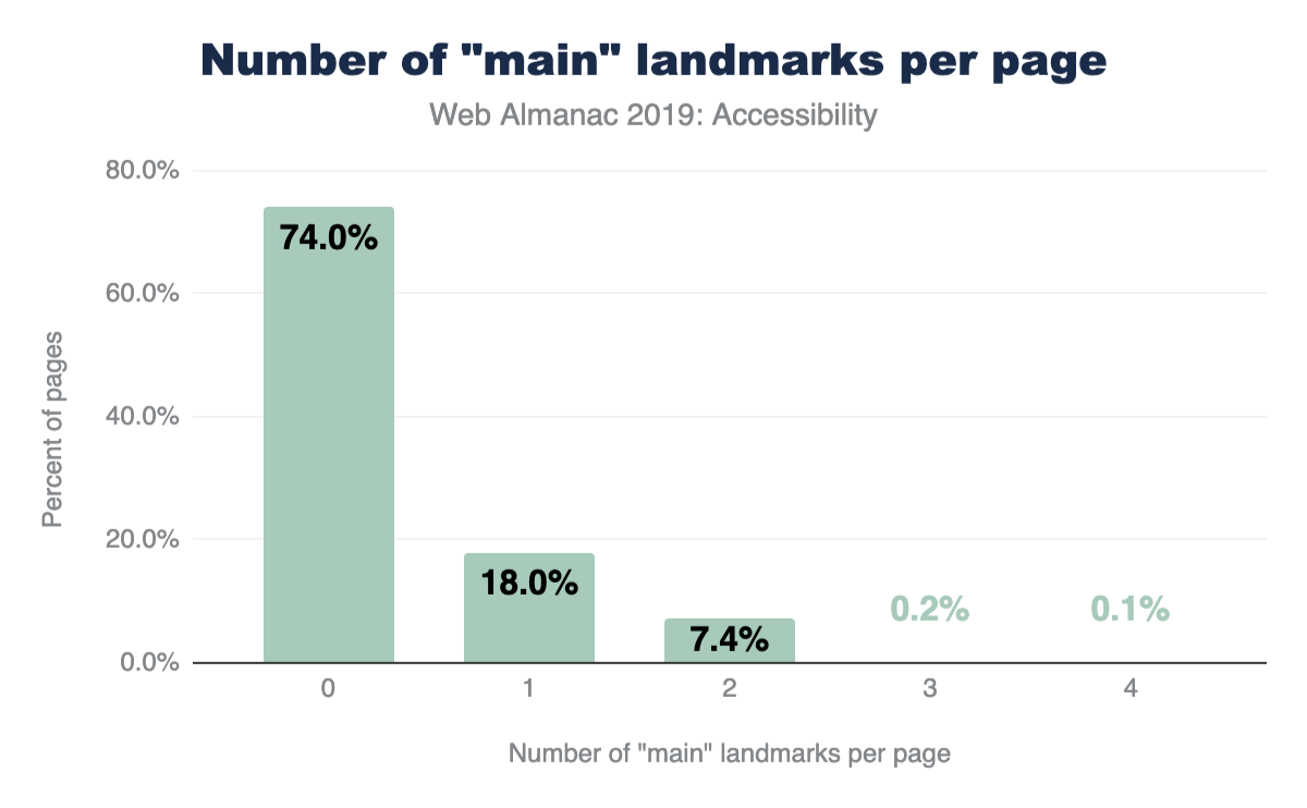 Percent of pages by their number of 'main' landmarks.