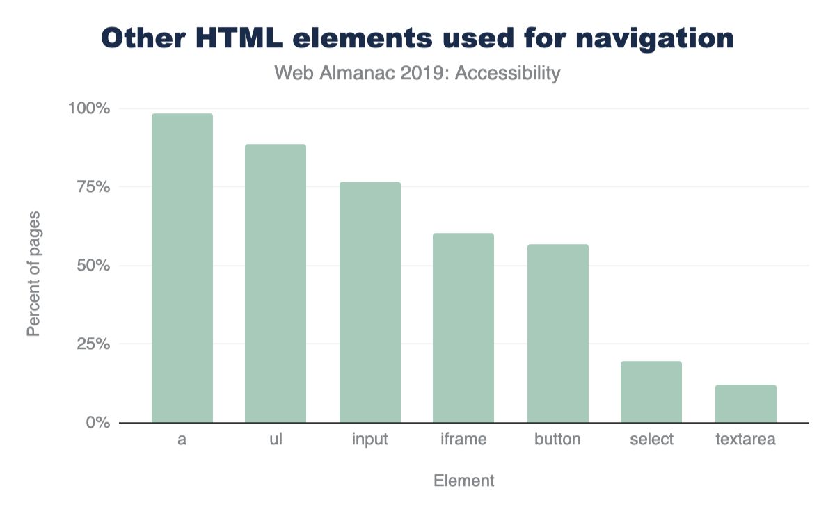 Other HTML elements used for navigation.