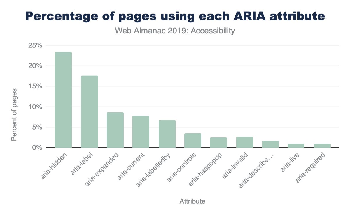 Percent of total pages vs ARIA attribute.