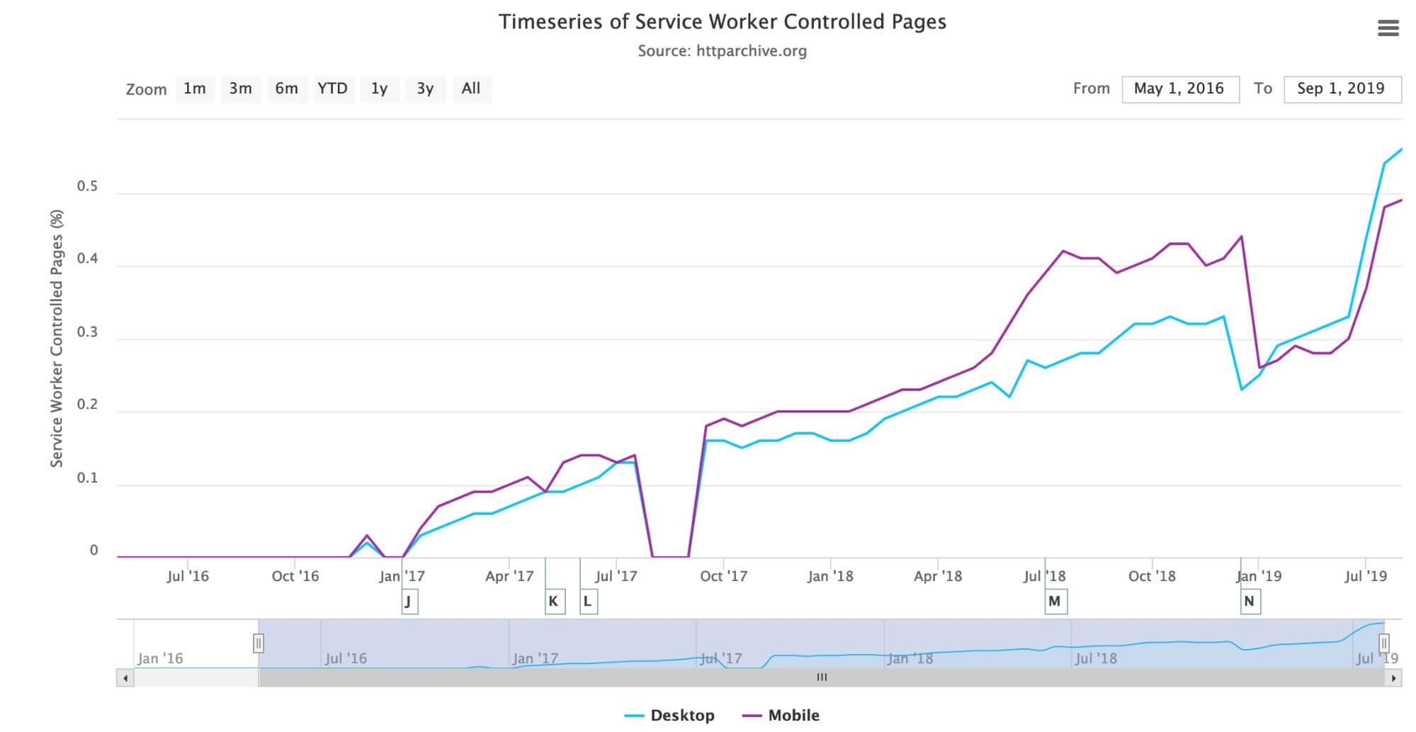 Timeseries of service worker controlled pages. (Source: HTTP Archive)