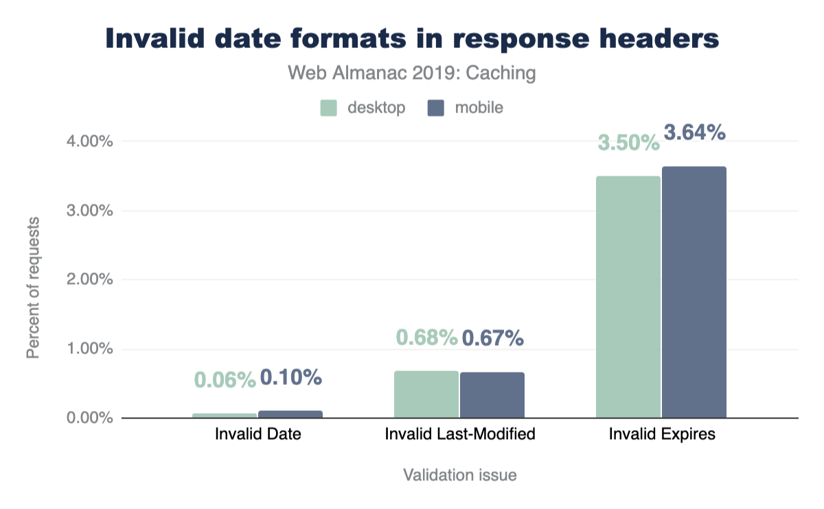 Invalid date formats in response headers.