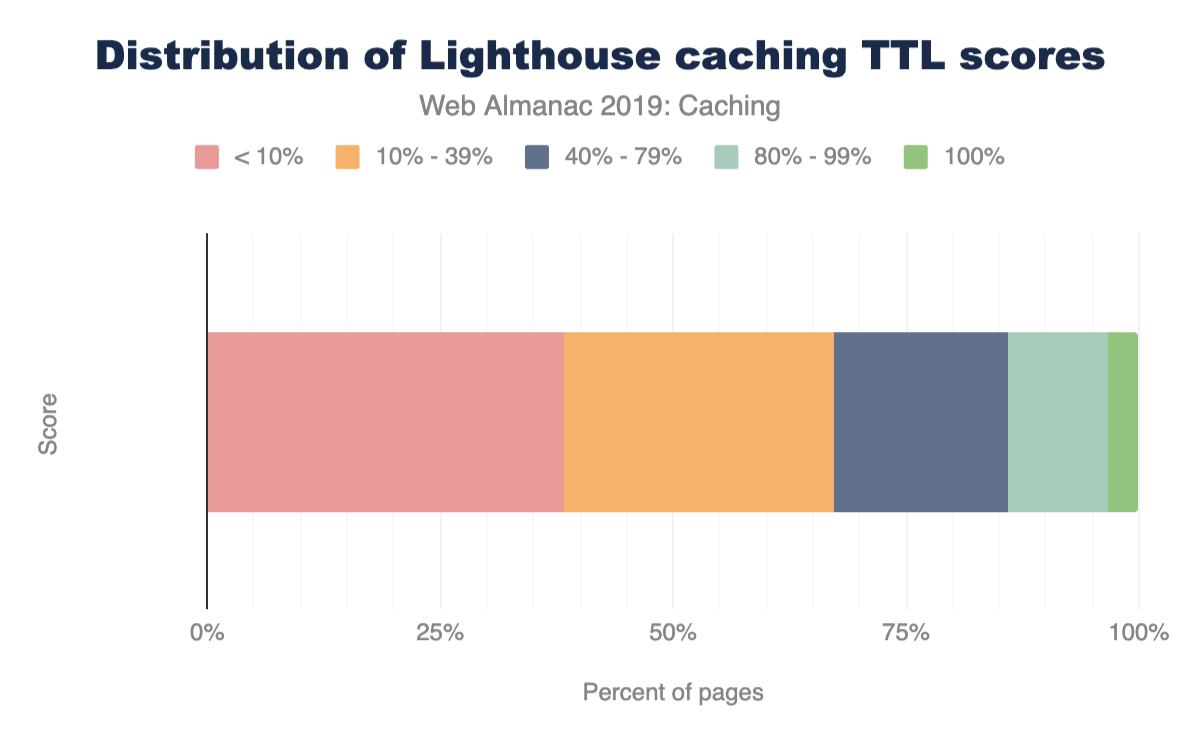 "Distribution of Lighthouse scores for the ""Uses Long Cache TTL"" audit for mobile web pages."