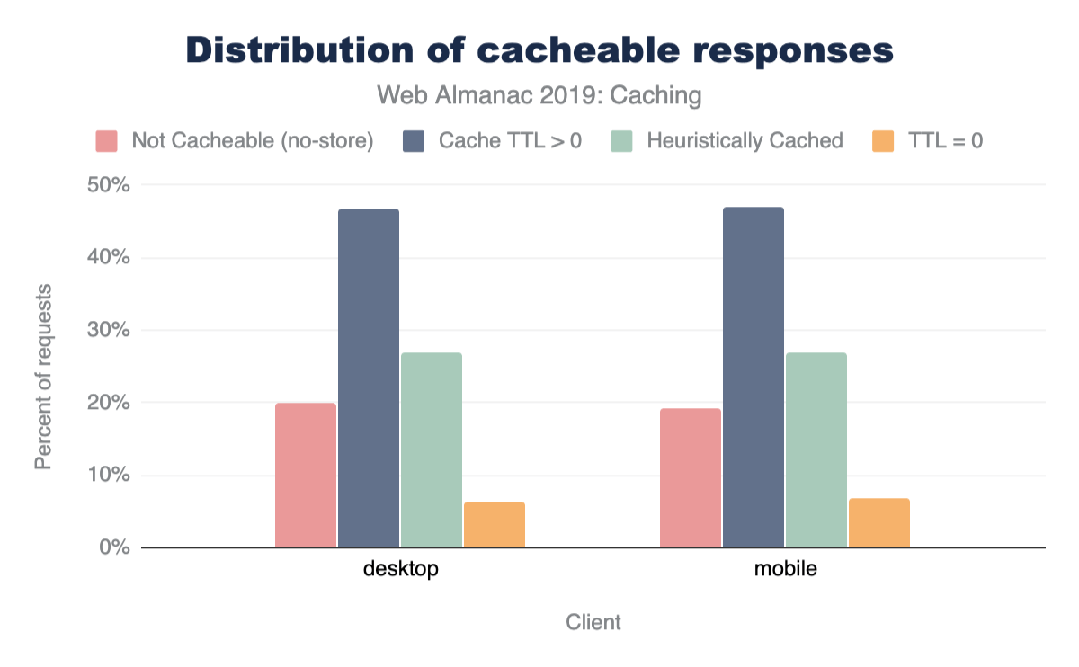 Distribution of cacheable responses.