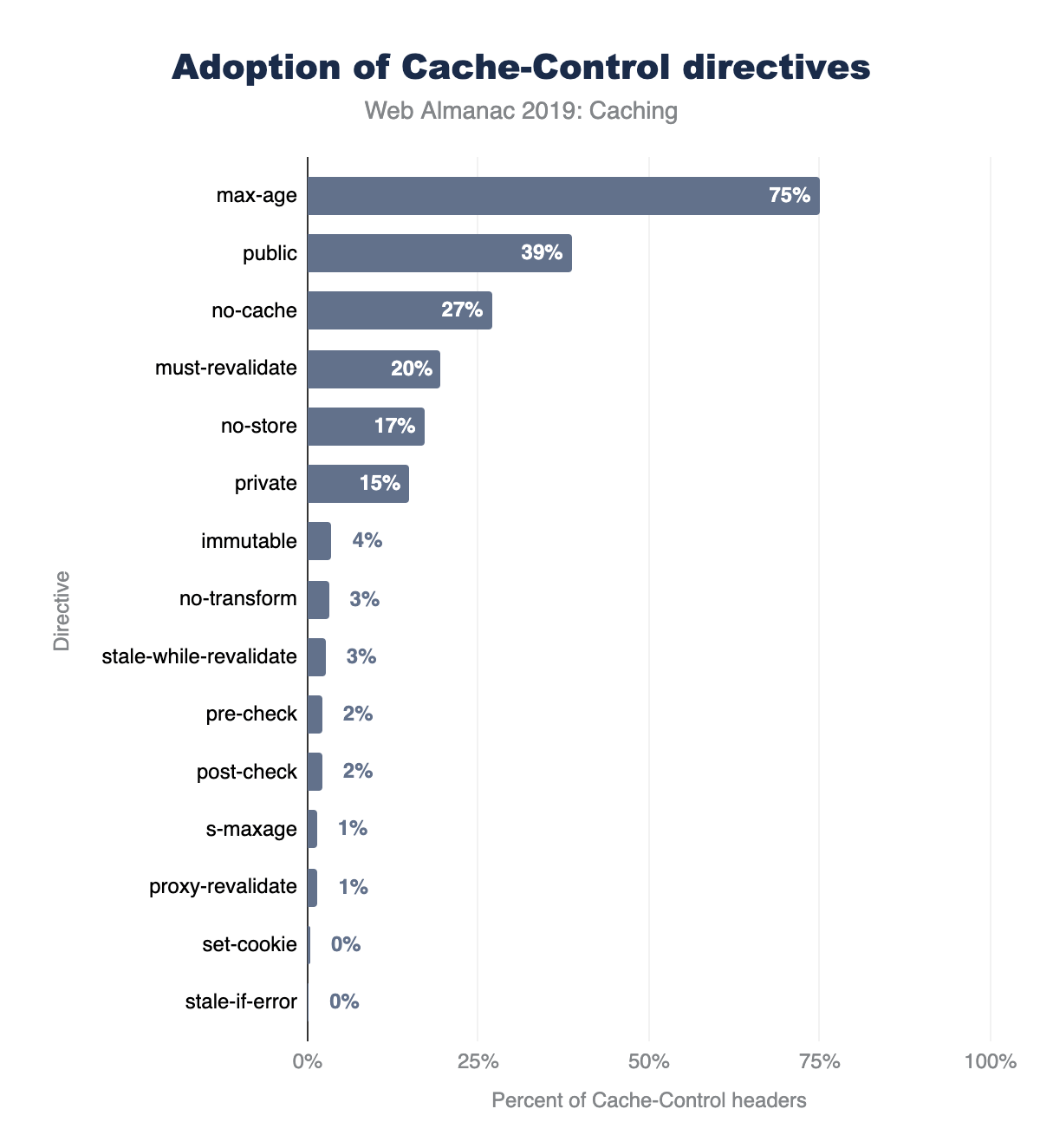 Usage of Cache-Control directives on mobile.