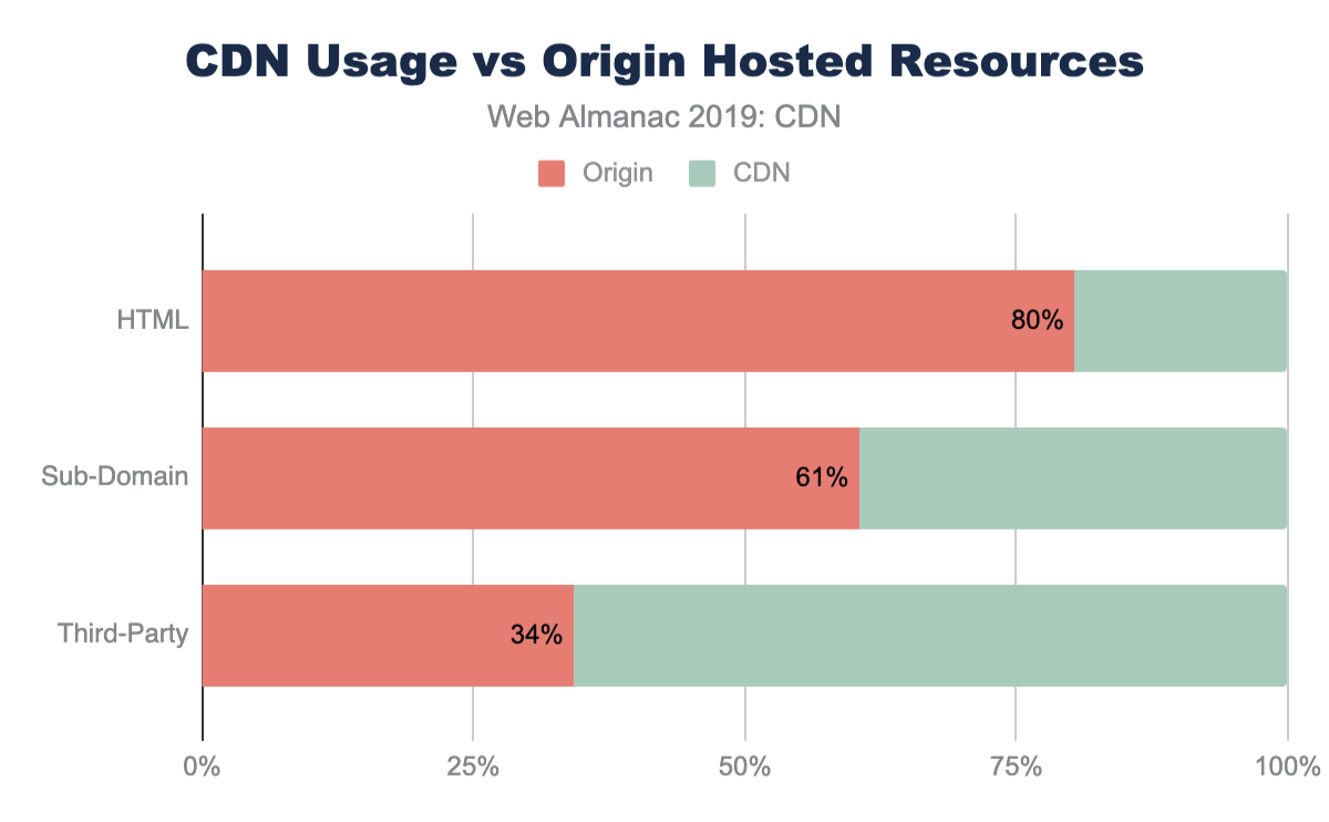 CDN usage vs. origin-hosted resources.