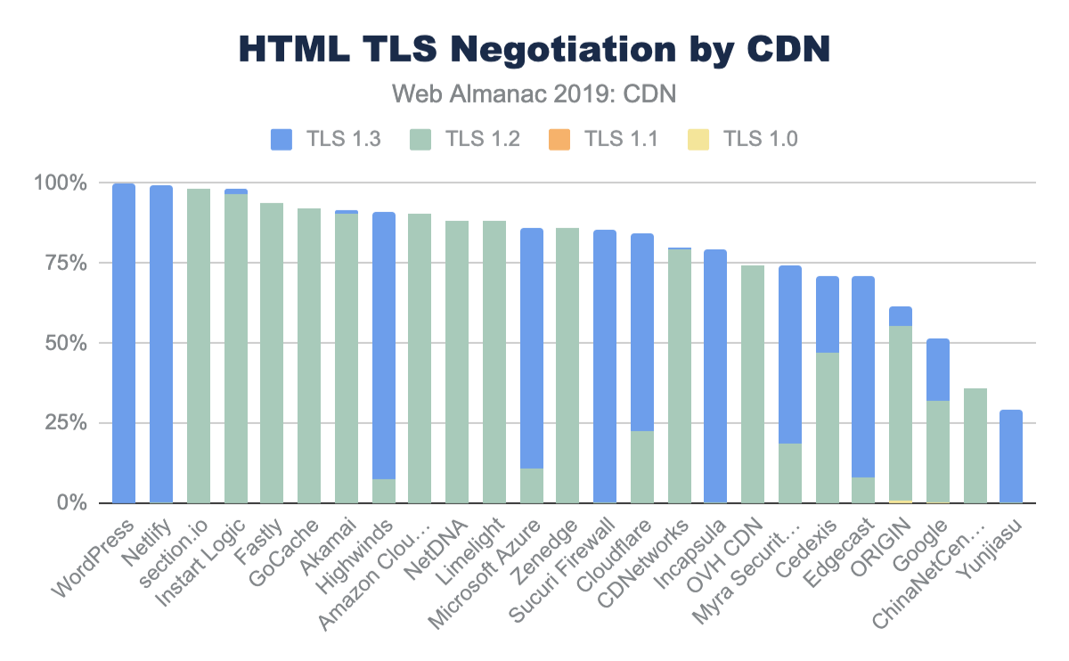 HTML TLS version by CDN.