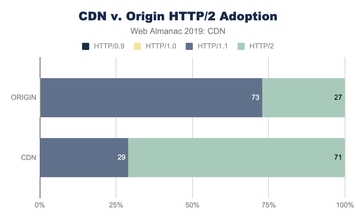 HTTP/2 adoption (CDN vs. origin).
