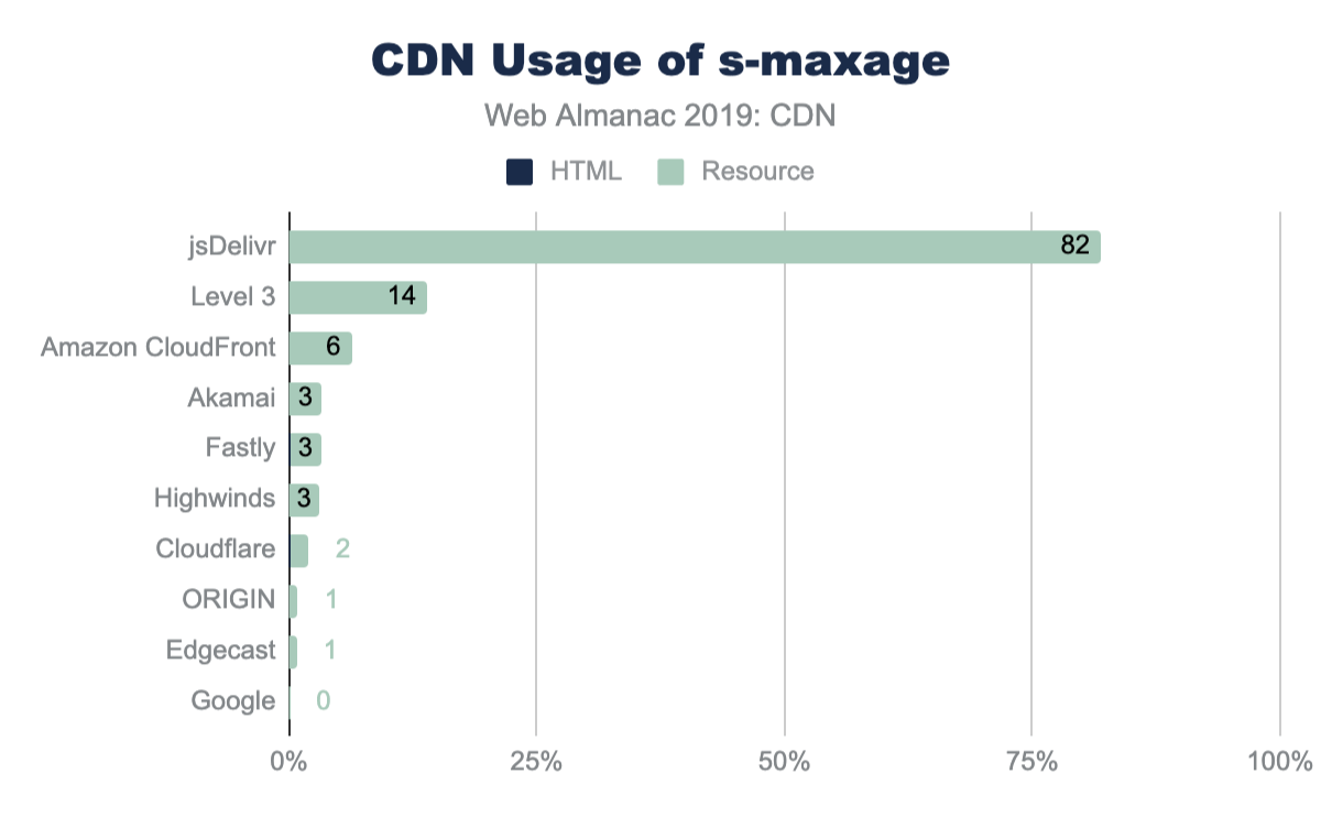 Adoption of s-maxage across CDN responses.