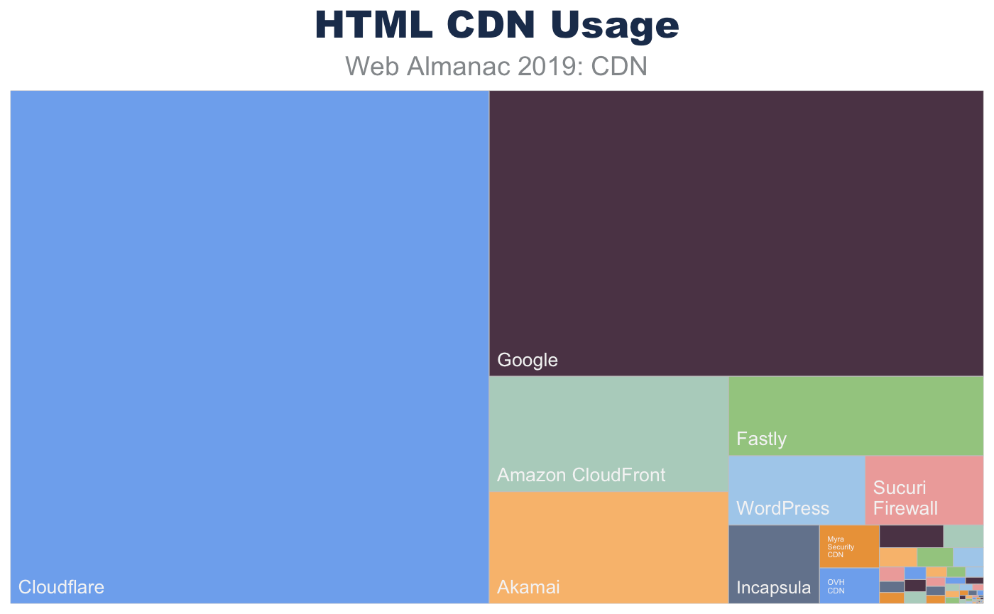 Most popular CDNs used to serve base HTML pages