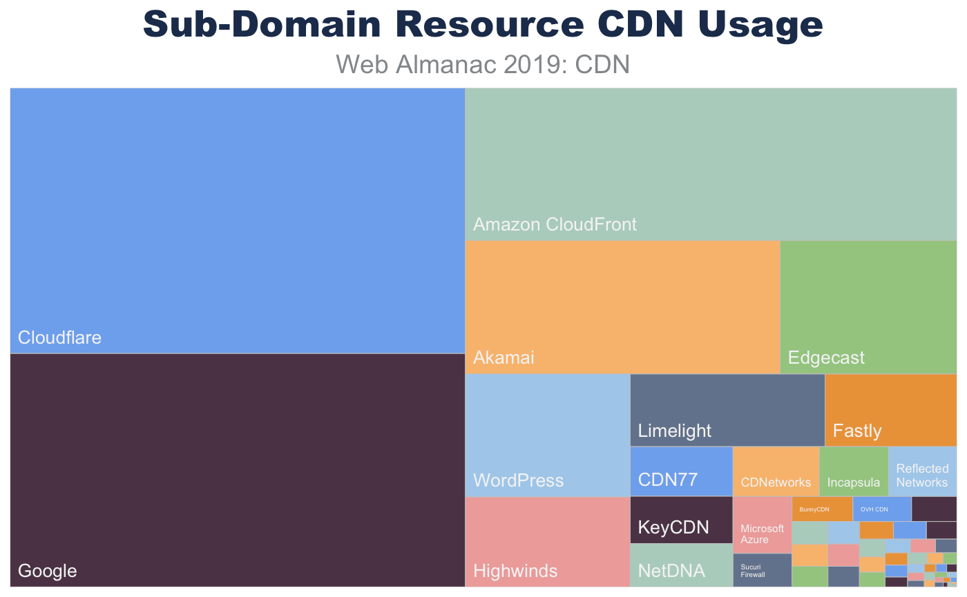 Most popular CDNs used for resources served from a sub-domain