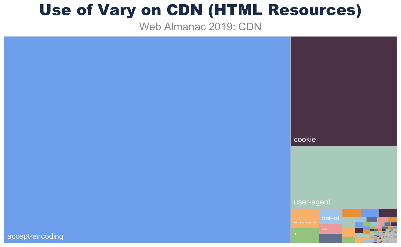 Breakdown of Vary header values for HTML content served from a CDN