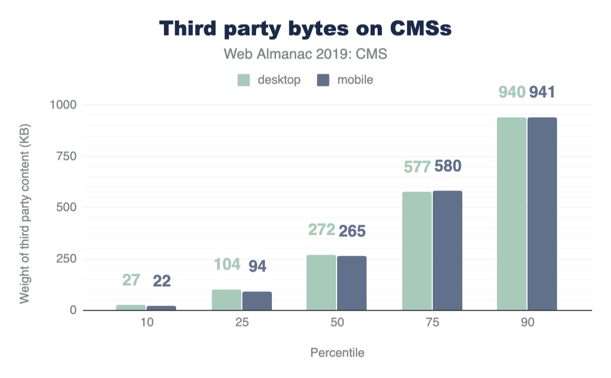 Figure 10. Distribution of third-party weight (KB) on CMS pages.