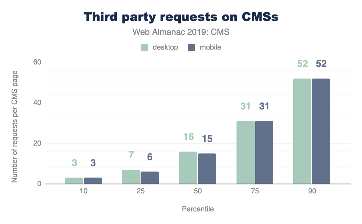 Figure 11. Distribution of the number of third-party requests on CMS pages.