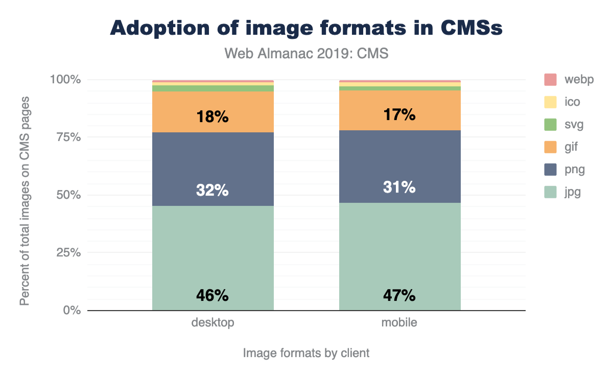 Figure 14. Adoption of image formats on CMS pages.