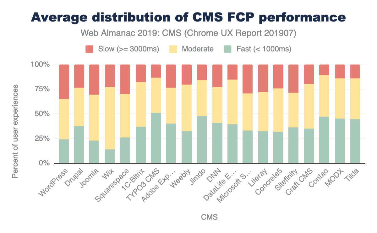 Figure 16. Average distribution of FCP experiences across CMSs.