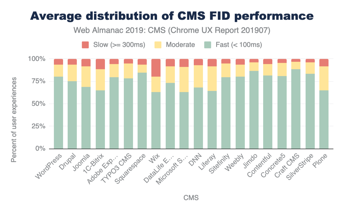 Figure 18. Average distribution of FID experiences across CMSs.