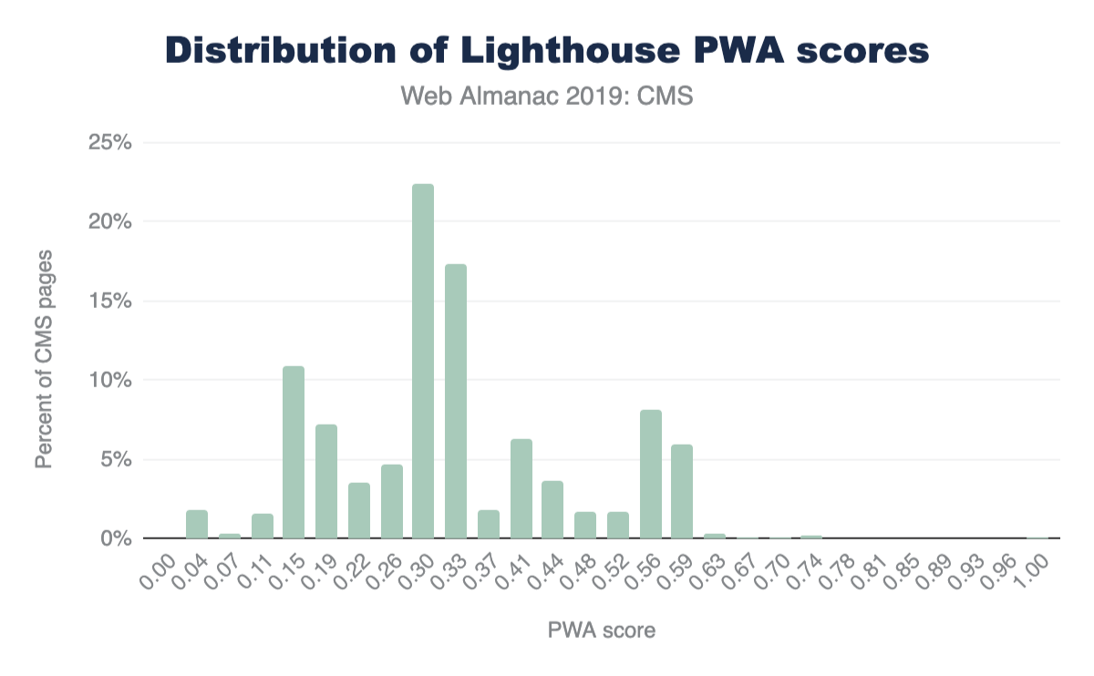 Figure 20. Distribution of Lighthouse PWA category scores for CMS pages.