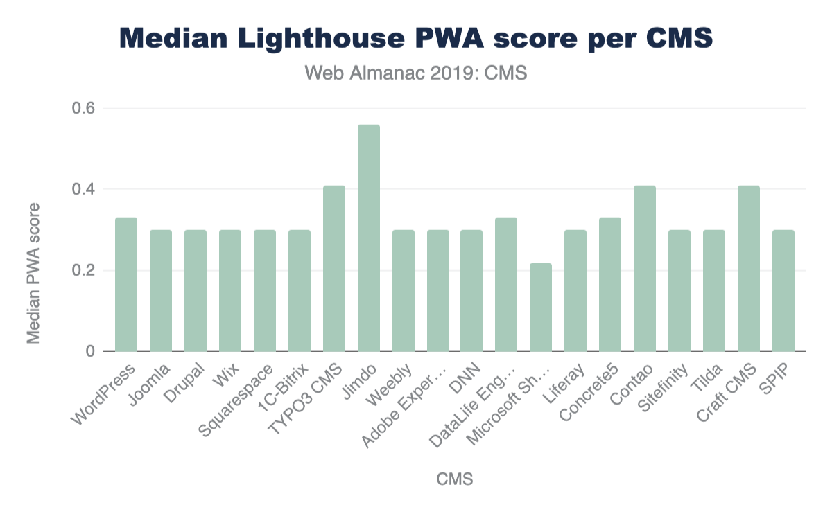 Figure 21. Median Lighthouse PWA category scores per CMS.