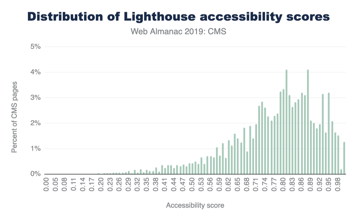 Figure 22. Distribution of Lighthouse accessibility category scores for CMS pages.