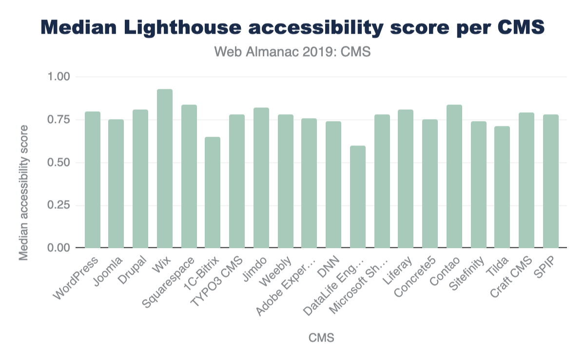 Figure 23. Median Lighthouse accessibility category scores per CMS.