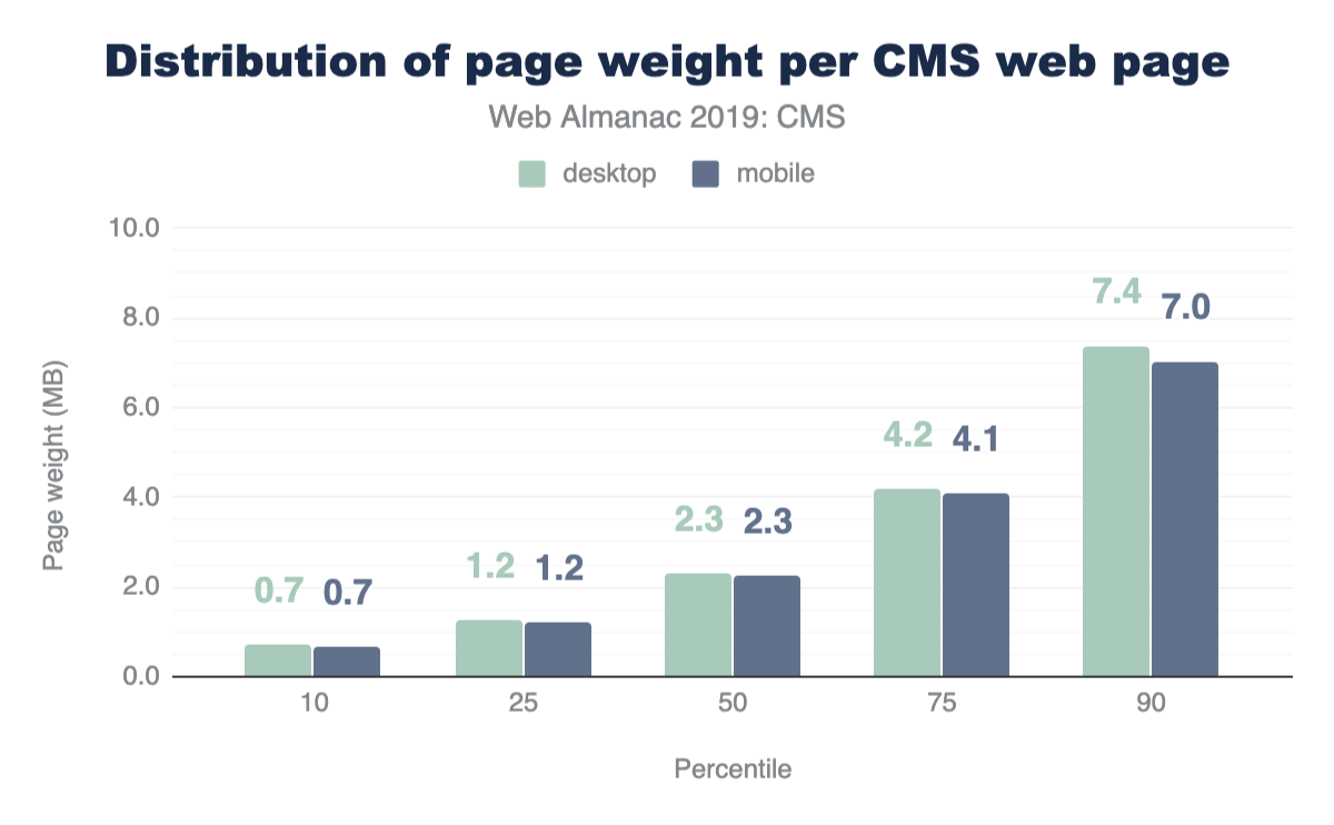 Figure 6. Distribution of CMS page weight.