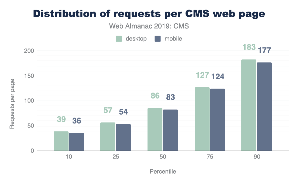 Figure 7. Distribution of CMS requests per page.