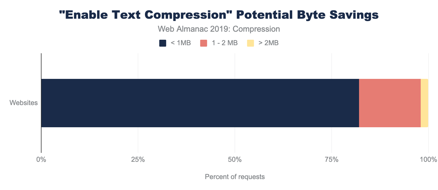 "Lighthouse ""enable text compression"" audit potential byte savings."