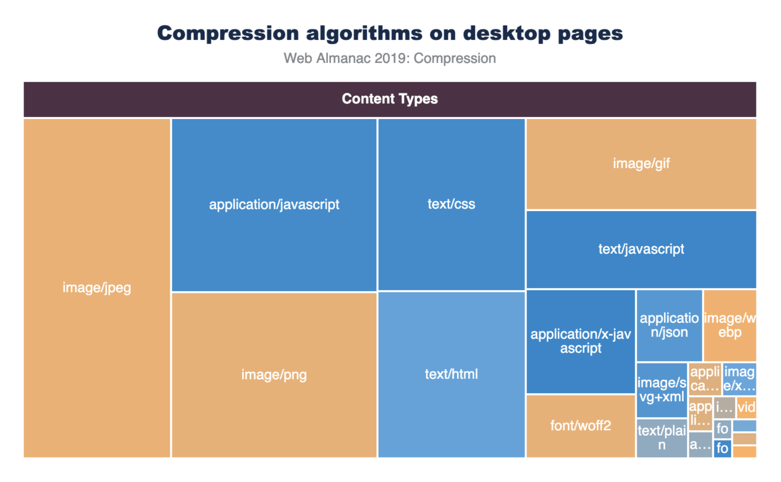 Figure 3. Top 25 compressed content types.