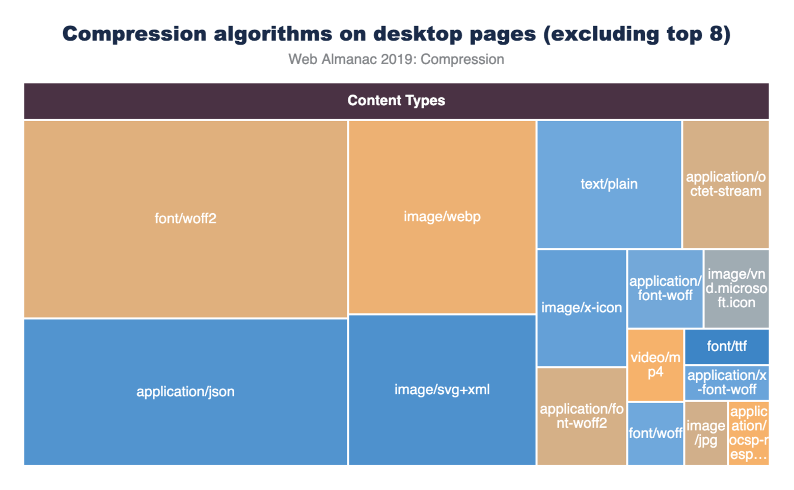 Figure 4. Compressed content types, excluding top 8.