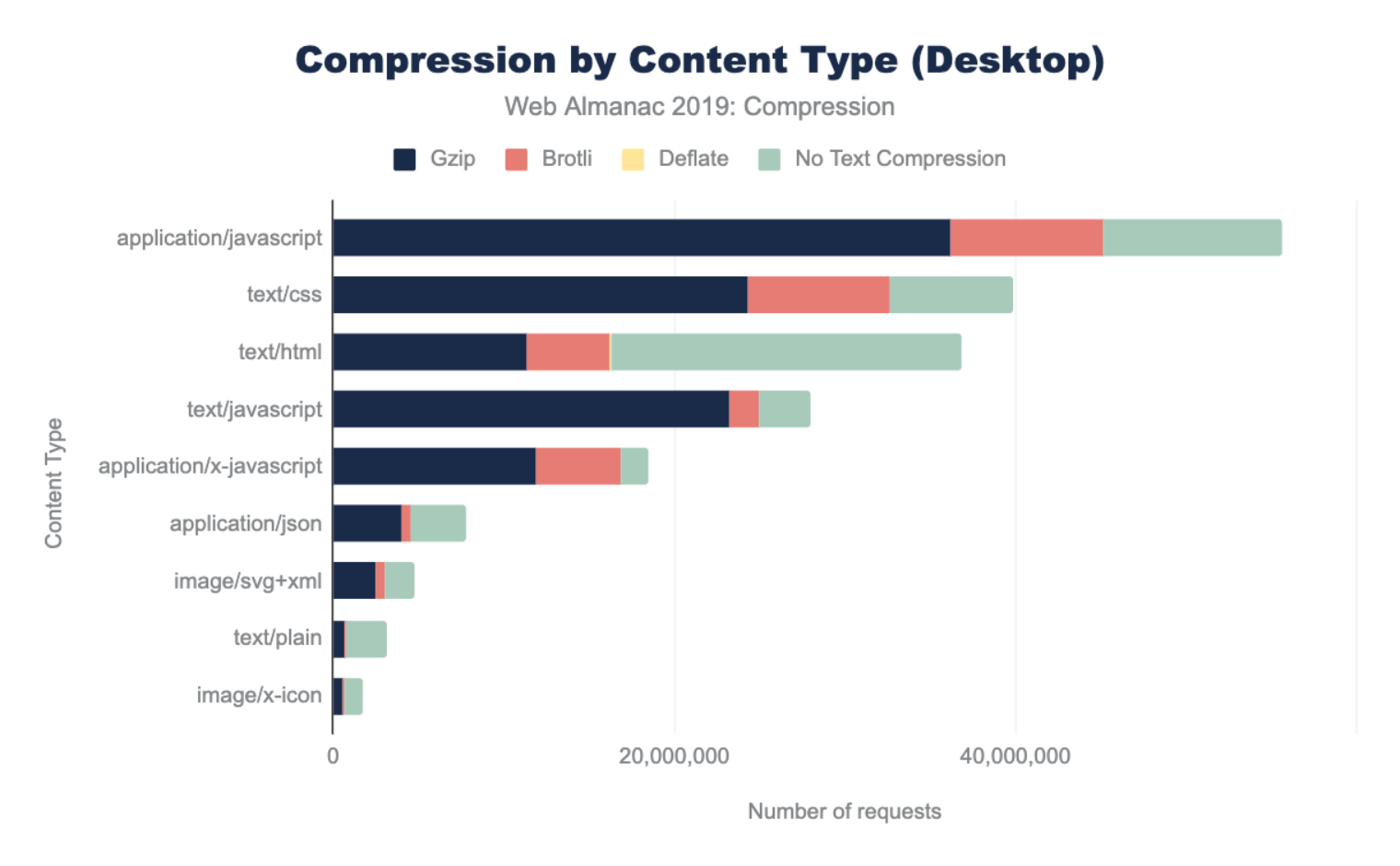 Figure 5. Compression by content type for desktop.