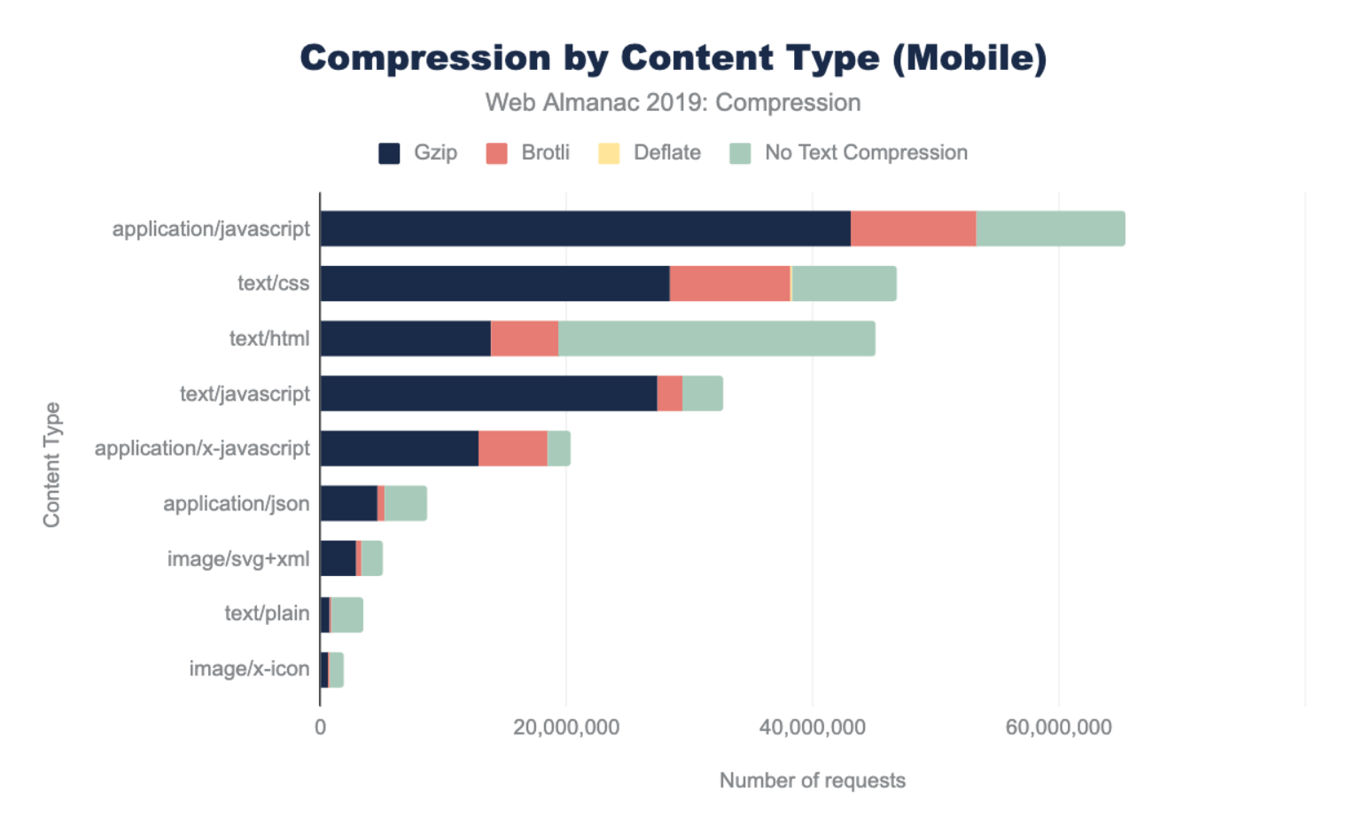 Compression by content type for mobile.