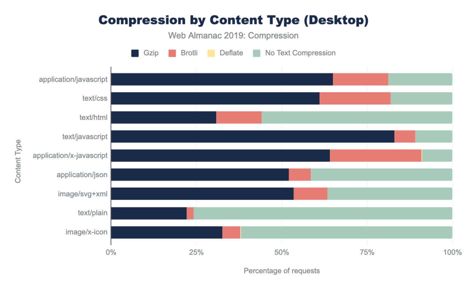 Compression by content type as a percent for desktop.