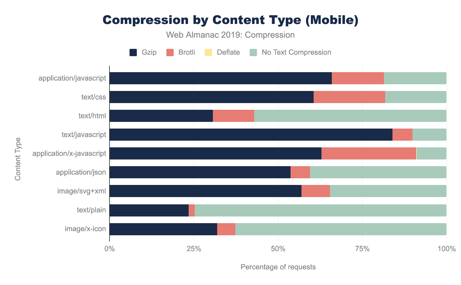 Compression by content type as a percent for mobile.