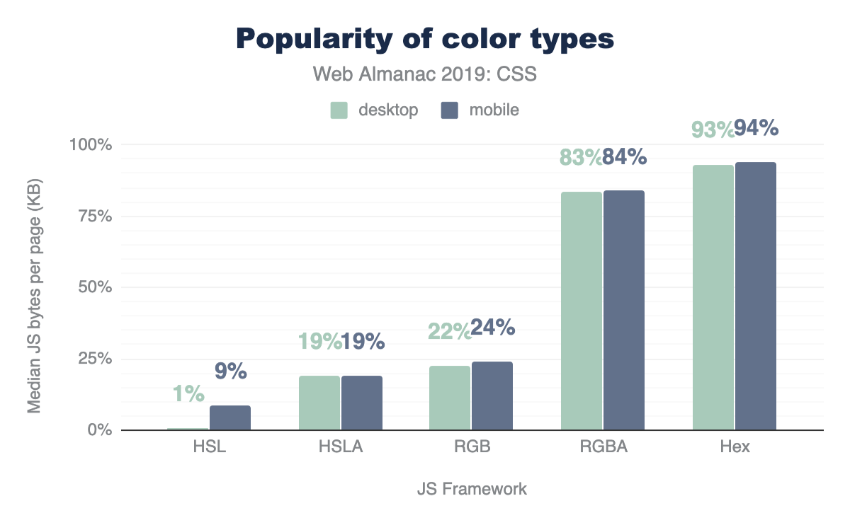 Popularity of color formats.