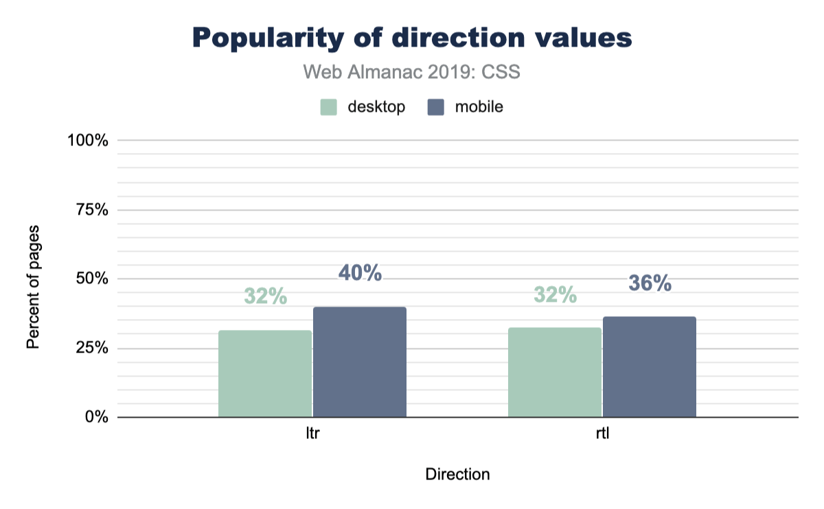 Popularity of direction values.