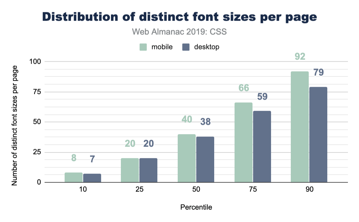 Distribution of the number of distinct font sizes per page.