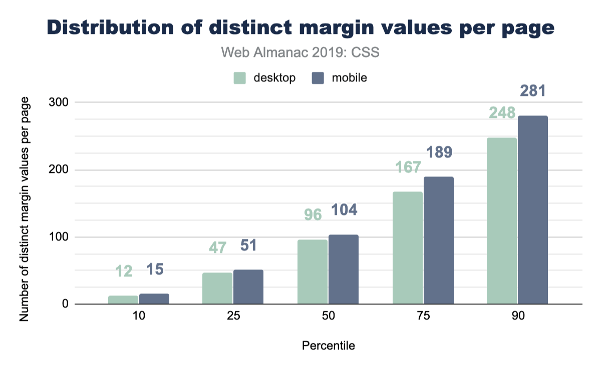Distribution of the number of distinct margin values per page.