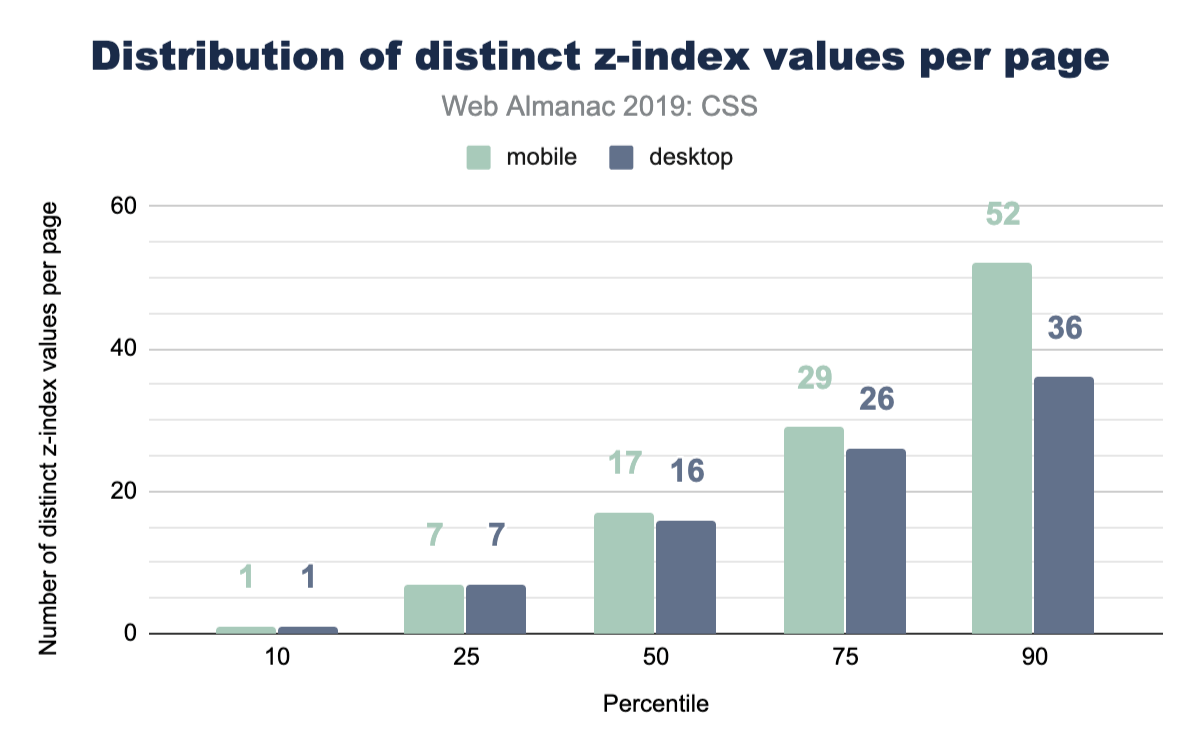 Distribution of the number of distinct z-index values per page.