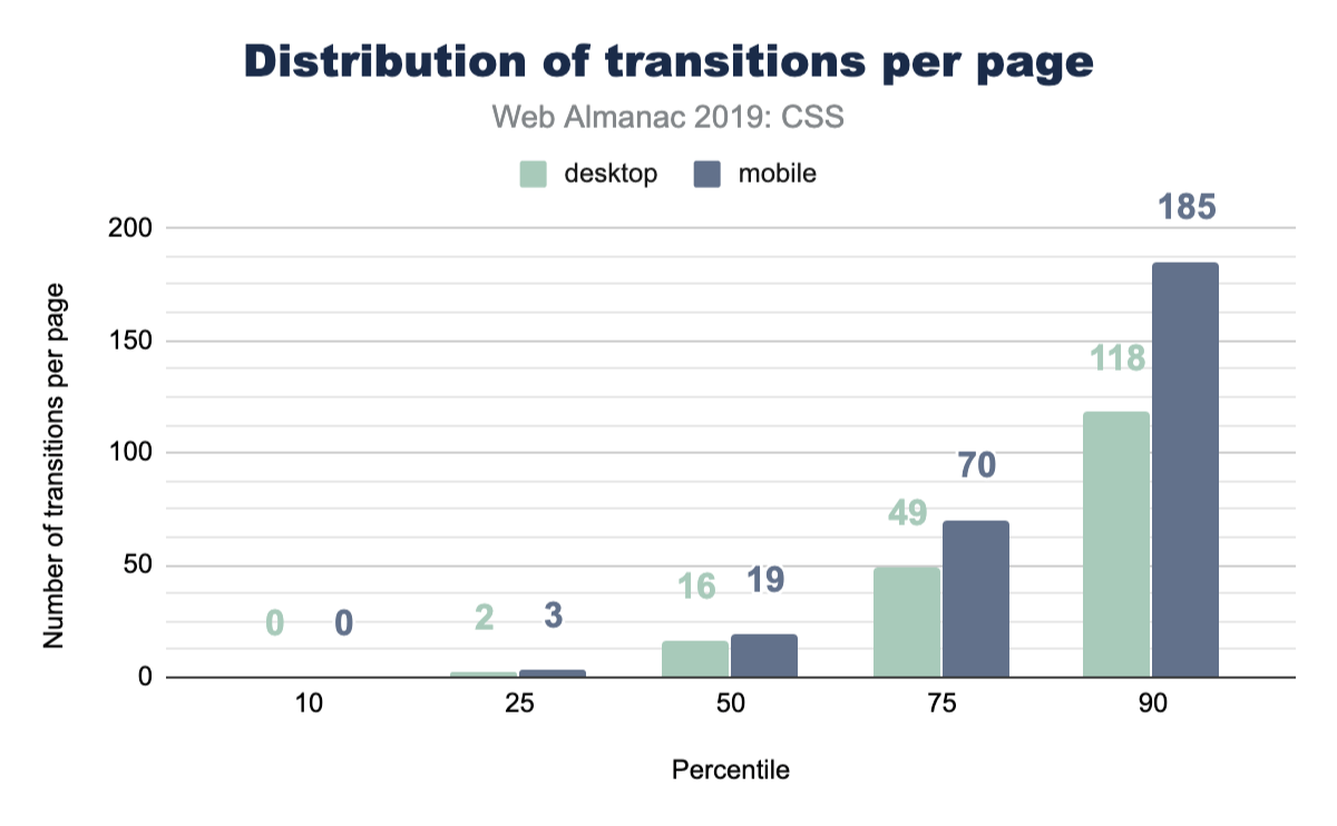 Distribution of the number of transitions per page.