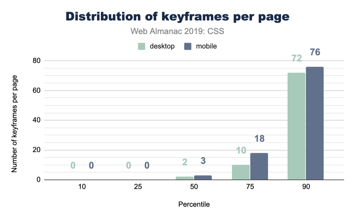 Distribution of the number of keyframes per page.