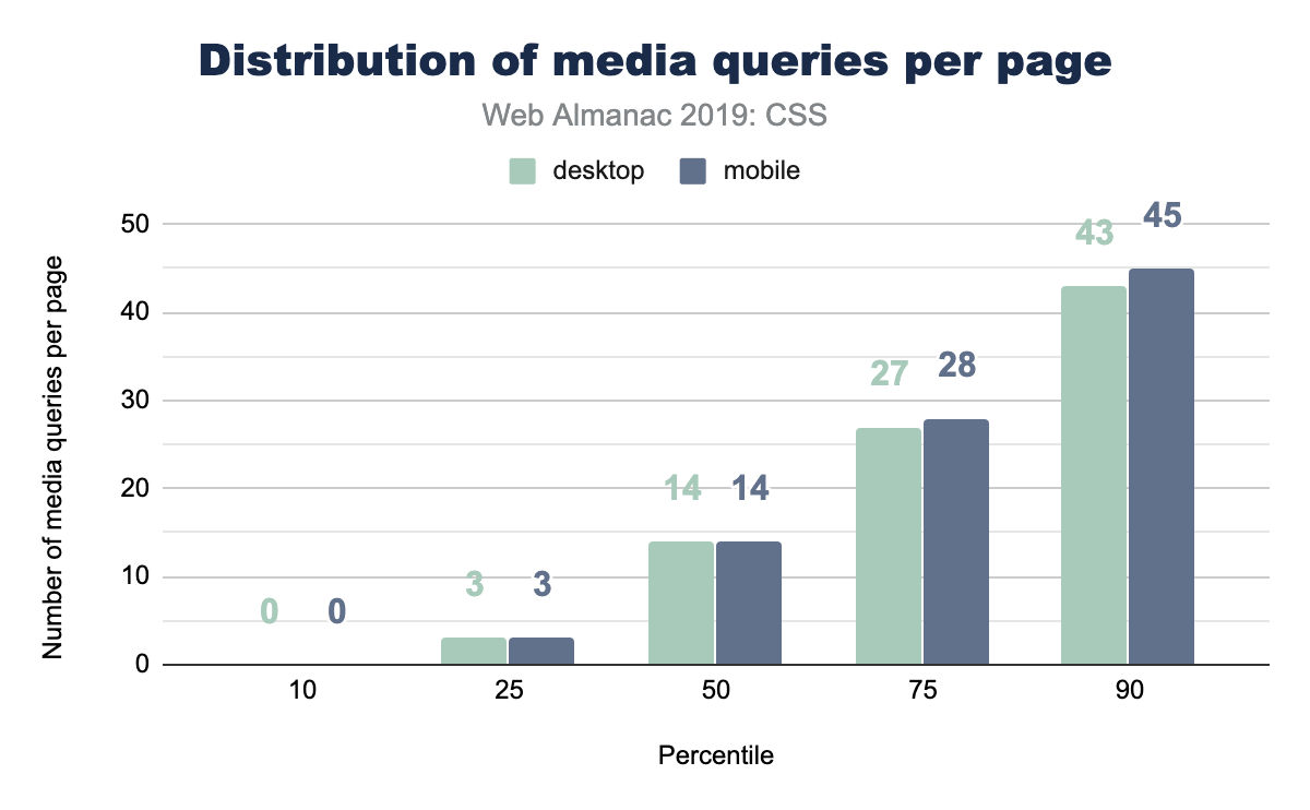 Distribution of the number of media queries per page.