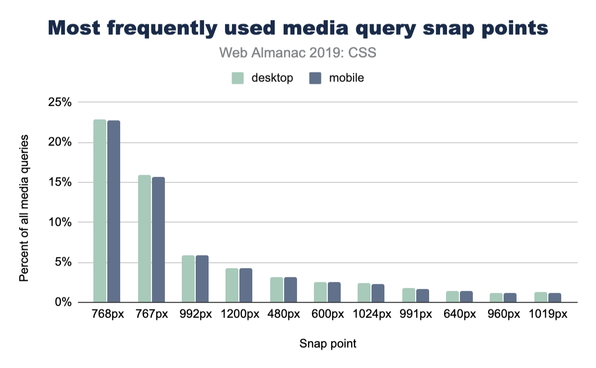 Most frequently used snap points used in media queries.