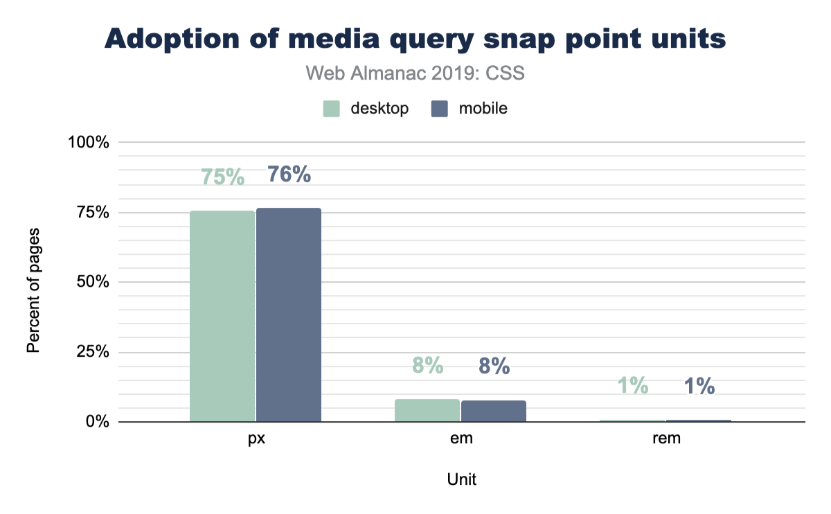 Adoption of units in media query snap points.