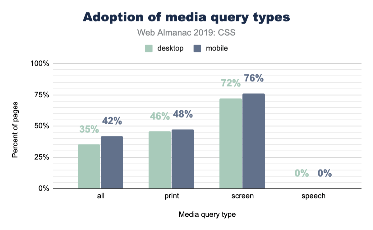 Adoption of the all, print, screen, and speech types of media queries.