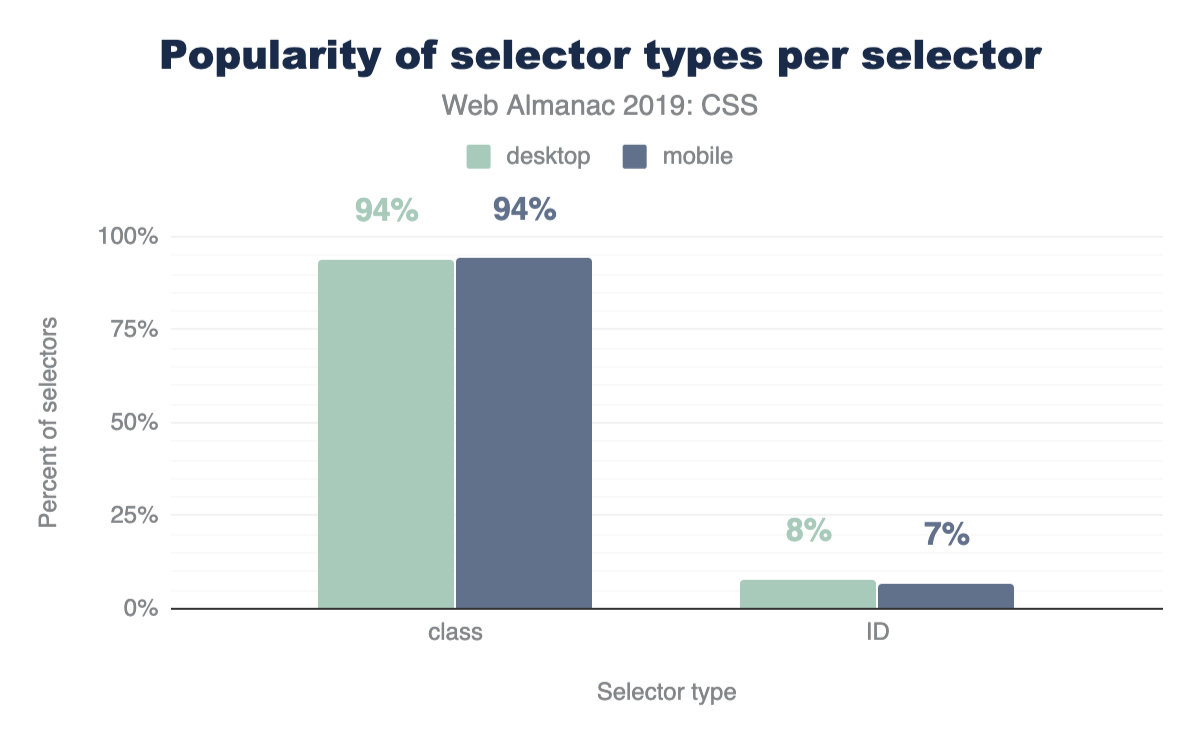 Popularity of selector types per selector.