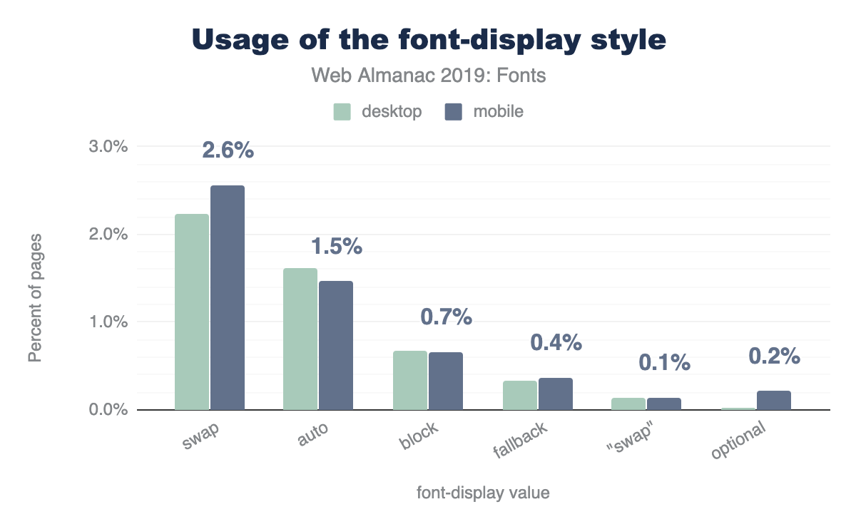 Usage of font-display values.