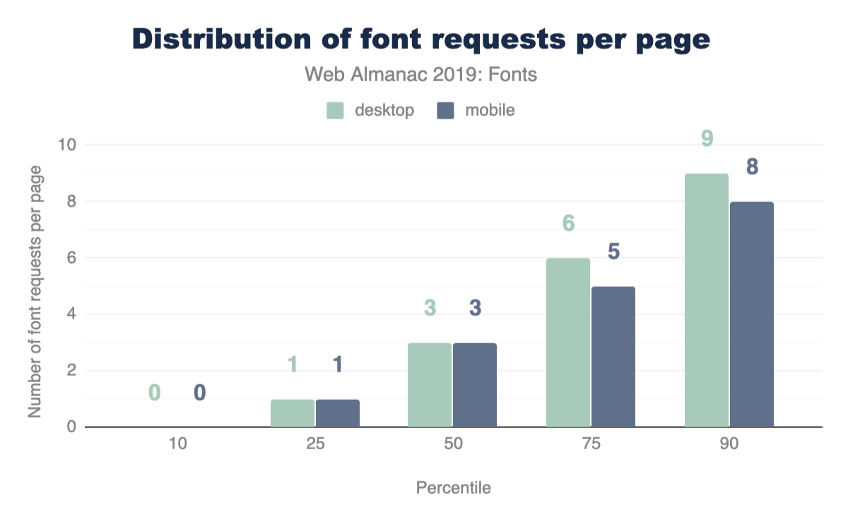 Distribution of font requests per page.