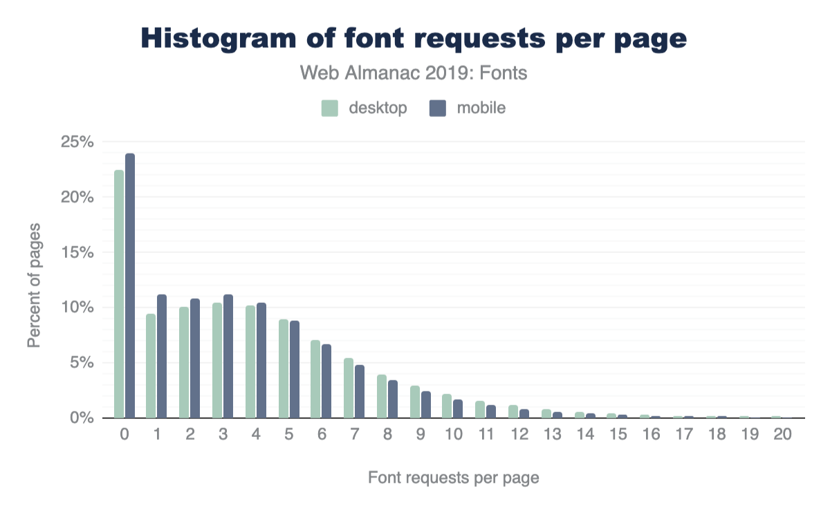 Histogram of web fonts requested per page.