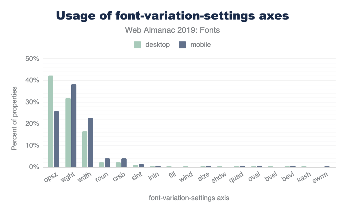 Usage of font-variation-settings axes.